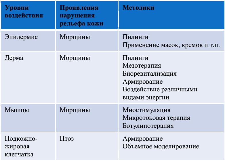 Антиптоз таблица1